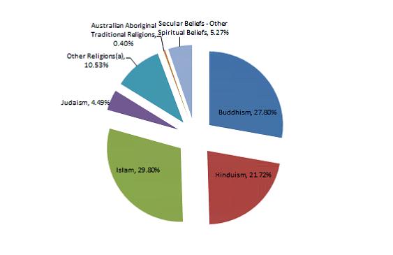 Non-Christian religions in Australia 2016
