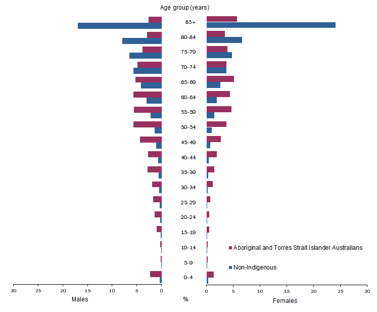 Deaths of Aboriginal and Torres Strait Islander Australians are more widely spread across younger age groups, whereas deaths of non-Indigenous persons are concentrated in the older age groups